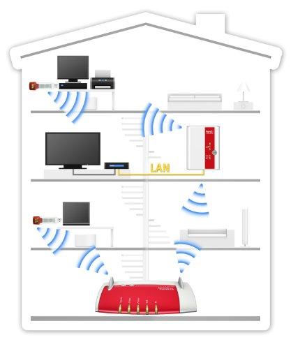 AVM FRITZ!WLAN Repeater 300E (300 Mbit/s, Gigabit LAN, WPS) - 3